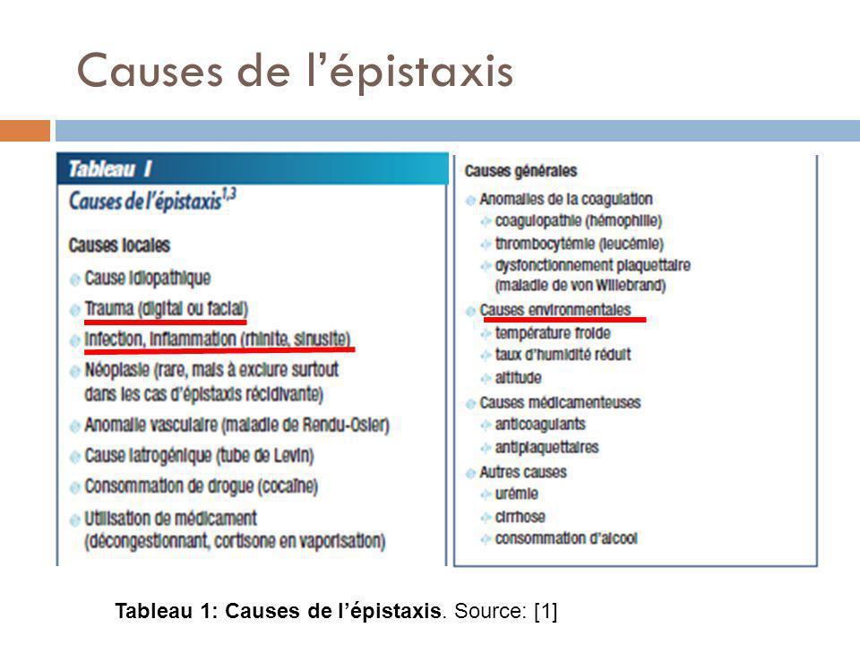 Causes de l'épistaxis Tableau 1: Causes de l'épistaxis. Source: [1]